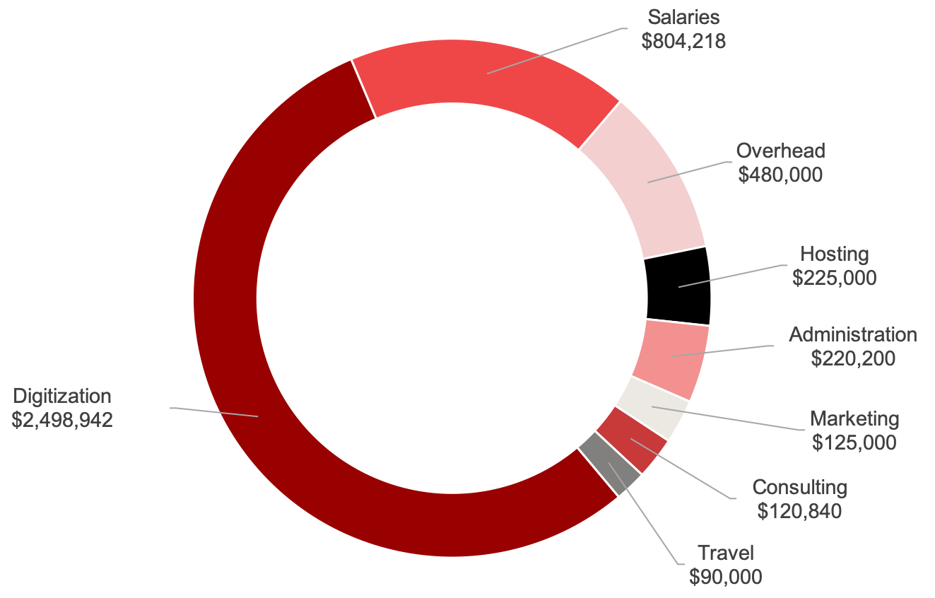 Digitization:$2,498,942; Salaries: $804,218; Overhead:$480,000; Hosting:$225,000; Administration:$220,200; Marketing:$125,000; Consulting:$120,840; Travel:$90,000